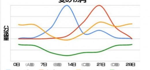 【男性注目】女性は1カ月で4回性格が変わることが分かるグラフ